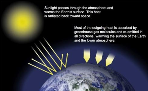 greenhouse-gass-effect