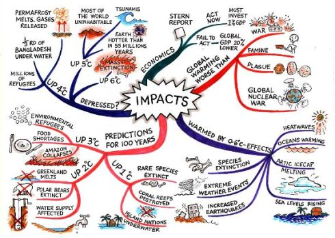 copy-of-impacts-mindmap-blog1